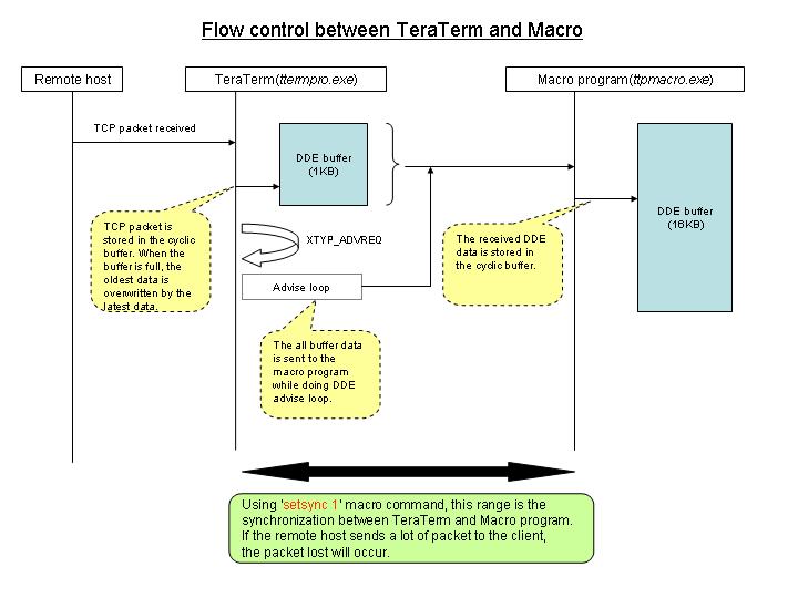 Tera Term Macro Examples - popfreedom