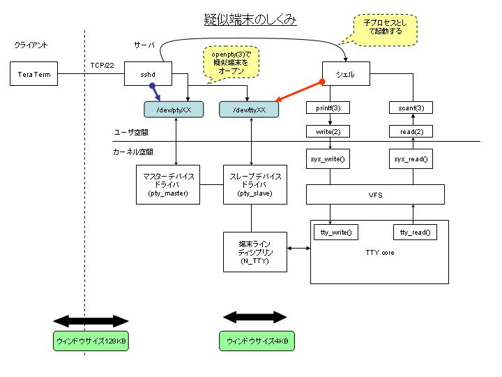 Tera Termソースコード解説